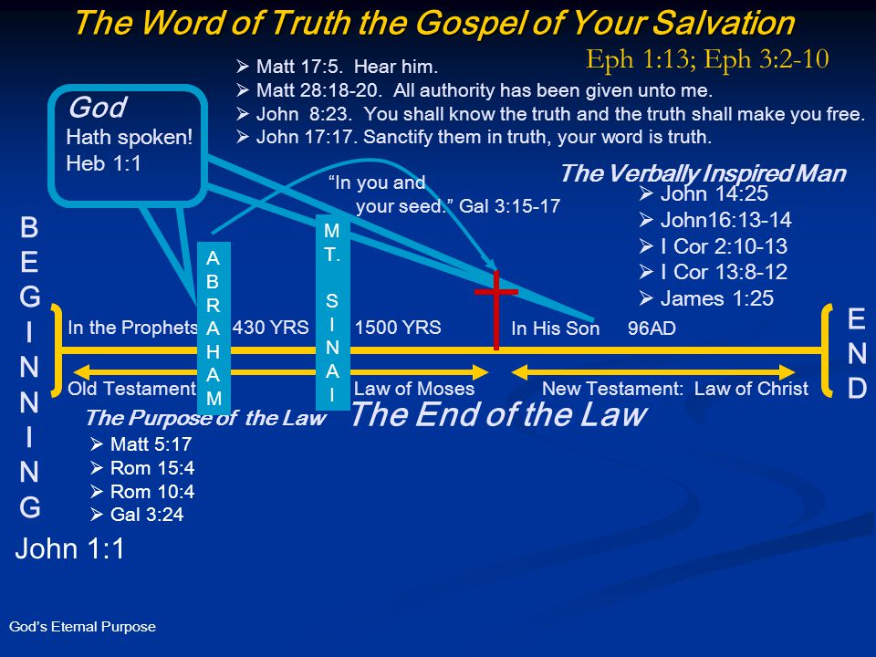 God's Eternal Purpose The Word of Truth the Gospel of Your Salvation God Hath spoken! Heb 1:1 BEGINNINGBEGINNING ENDEND In the Prophets 430 YRS 1500 Y