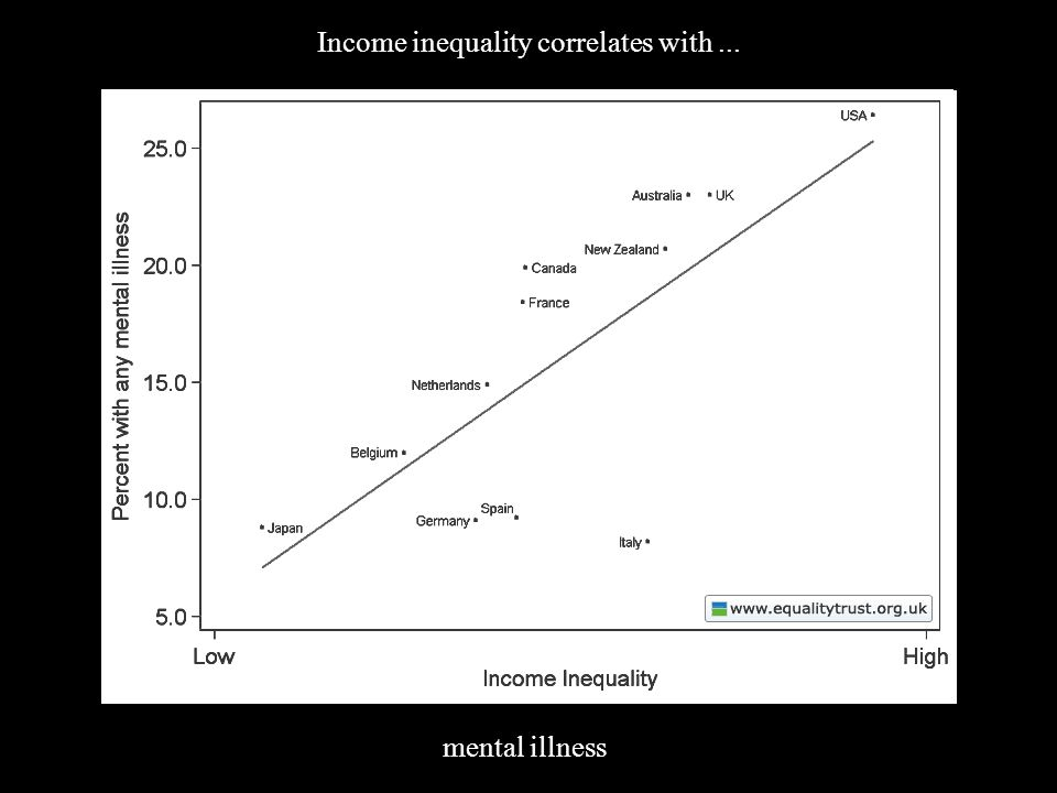 (4) Inequality Income inequality correlates with... mental illness