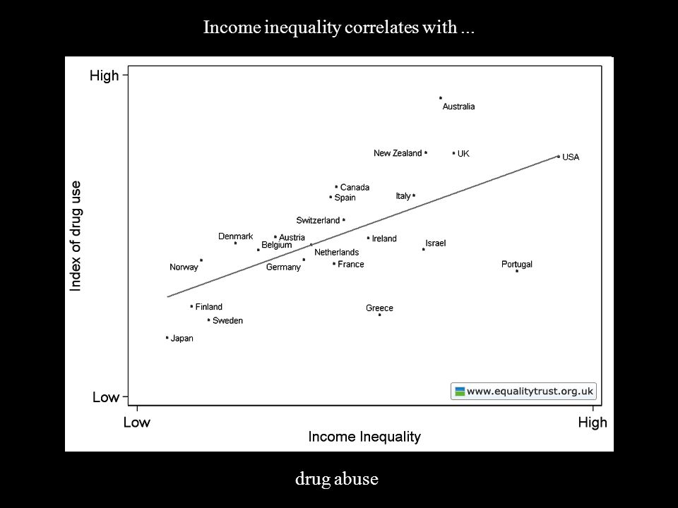 (4) Inequality Income inequality correlates with... drug abuse