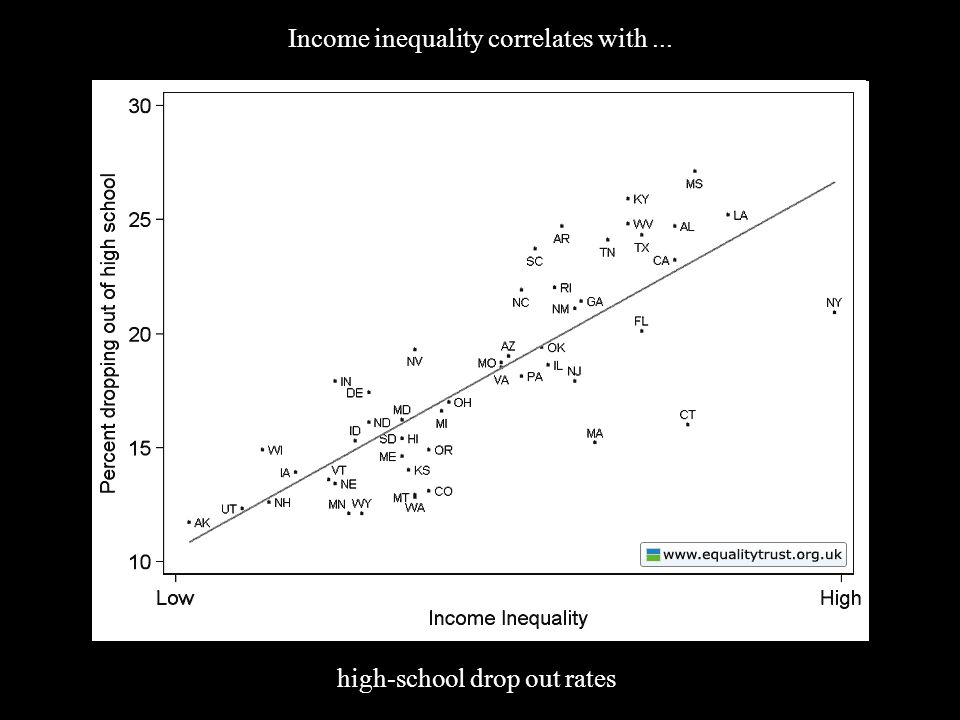 (4) Inequality Income inequality correlates with... high-school drop out rates