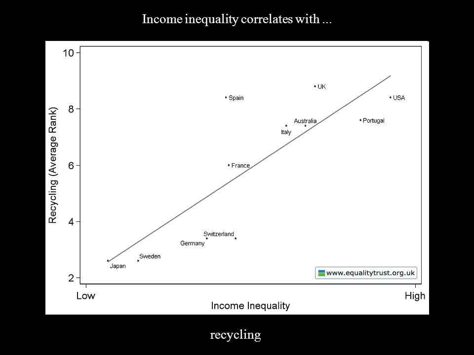 (4) Inequality Income inequality correlates with... recycling
