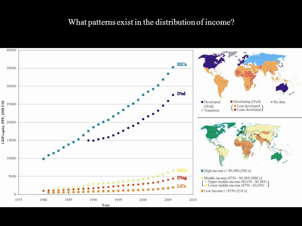 What patterns exist in the distribution of income