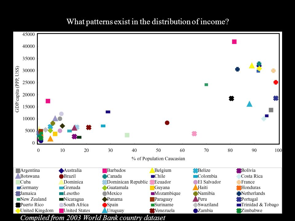 (4) Inequality What patterns exist in the distribution of income.