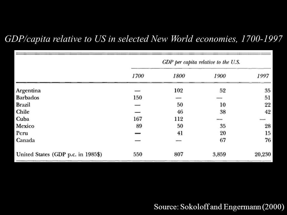 GDP/capita relative to US in selected New World economies, 1700-1997 Source: Sokoloff and Engermann (2000)