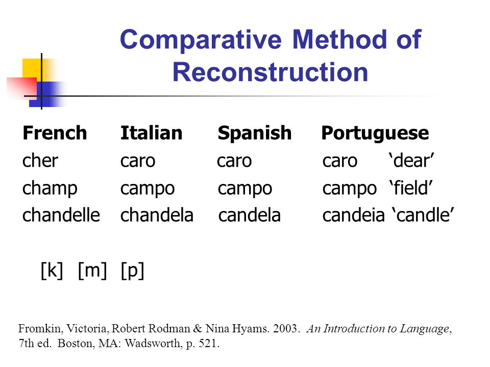 Comparative Method of Reconstruction FrenchItalian Spanish Portuguese chercaro caro caro 'dear' champcampo campo campo 'field' chandellechandelacandel