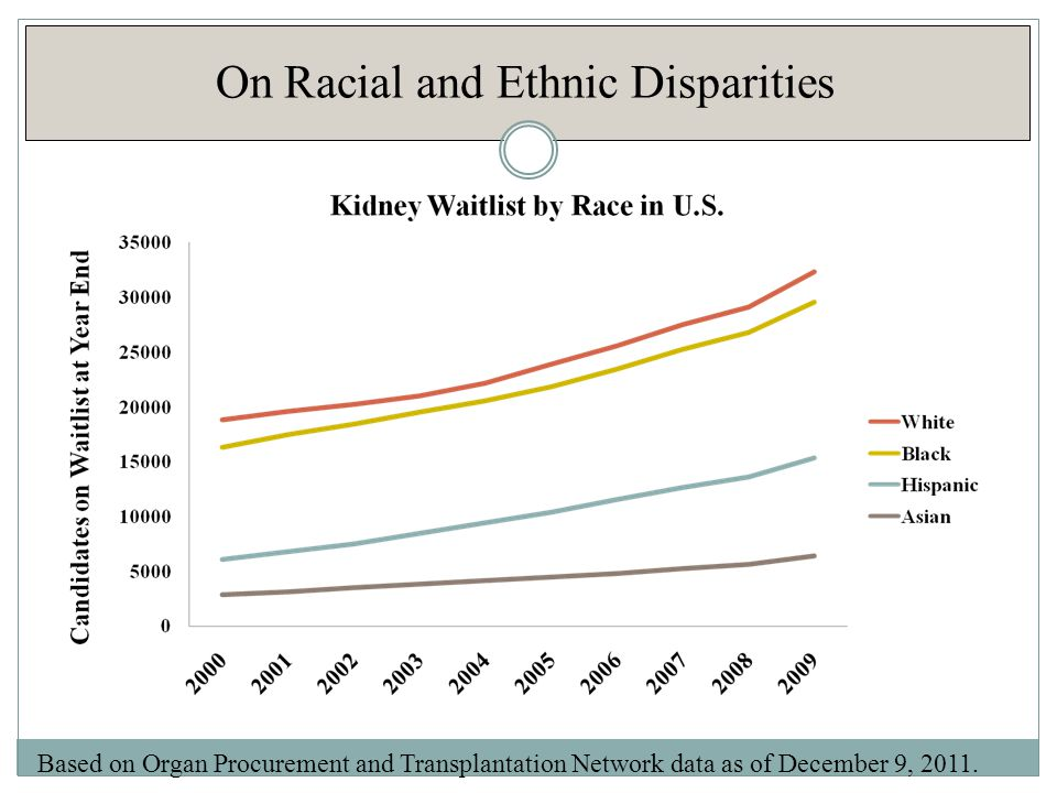 On Racial and Ethnic Disparities Based on Organ Procurement and Transplantation Network data as of December 9, 2011.