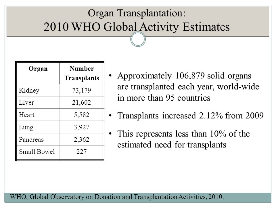 On Correlation of HDI and Kidney Transplant Rates WHO, United Nations Development Programme, 2010.