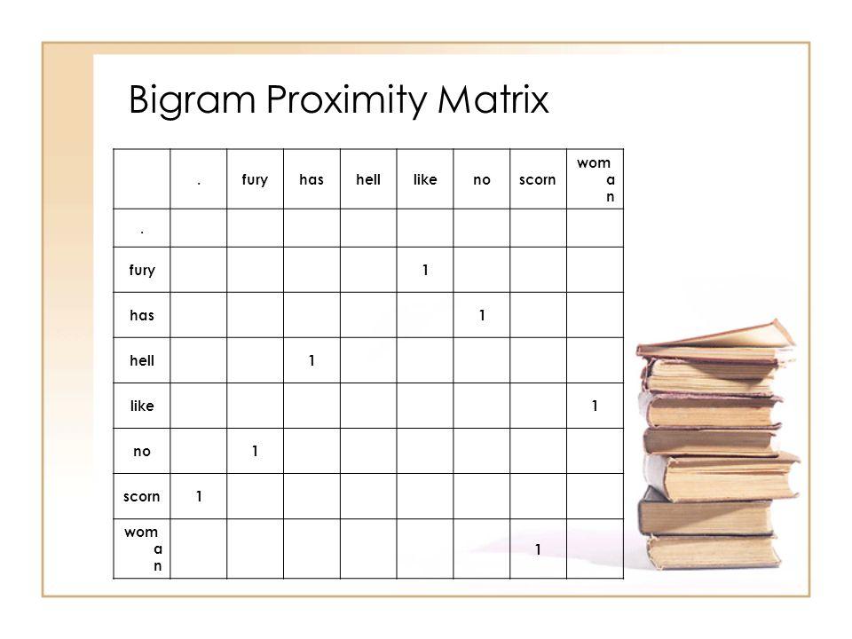 Bigram Proximity Matrix.furyhashelllikenoscorn wom a n. fury1 has1 hell1 like1 no1 scorn1 wom a n 1