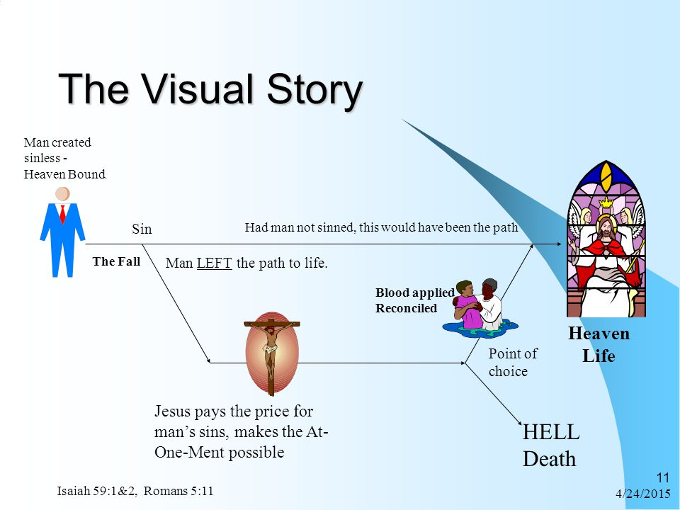 4/24/2015 Isaiah 59:1&2, Romans 5:11 11 The Visual Story Man created sinless - Heaven Bound. Sin Jesus pays the price for man's sins, makes the At- On