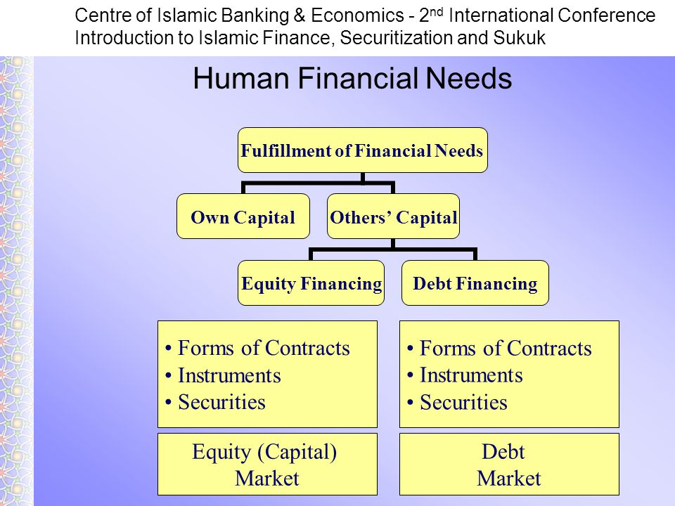 Centre of Islamic Banking & Economics - 2 nd International Conference Introduction to Islamic Finance, Securitization and Sukuk Equity (Capital) Market Debt Market Forms of Contracts Instruments Securities Forms of Contracts Instruments Securities Human Financial Needs