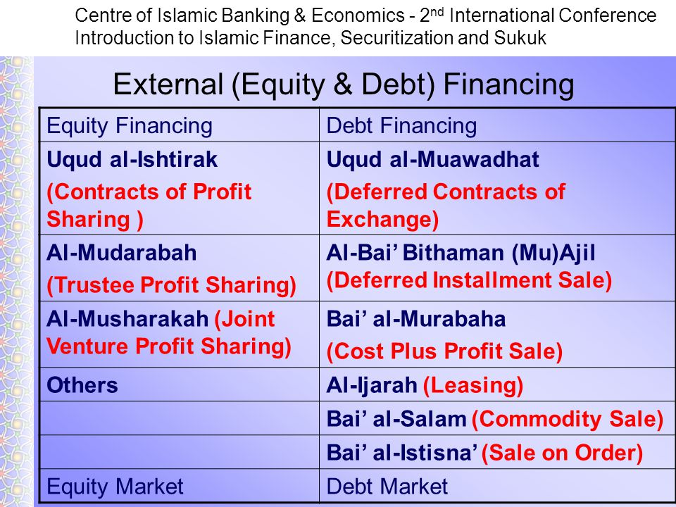 Centre of Islamic Banking & Economics - 2 nd International Conference Introduction to Islamic Finance, Securitization and Sukuk Equity FinancingDebt Financing Uqud al-Ishtirak (Contracts of Profit Sharing ) Uqud al-Muawadhat (Deferred Contracts of Exchange) Al-Mudarabah (Trustee Profit Sharing) Al-Bai' Bithaman (Mu)Ajil (Deferred Installment Sale) Al-Musharakah (Joint Venture Profit Sharing) Bai' al-Murabaha (Cost Plus Profit Sale) OthersAl-Ijarah (Leasing) Bai' al-Salam (Commodity Sale) Bai' al-Istisna' (Sale on Order) Equity MarketDebt Market External (Equity & Debt) Financing