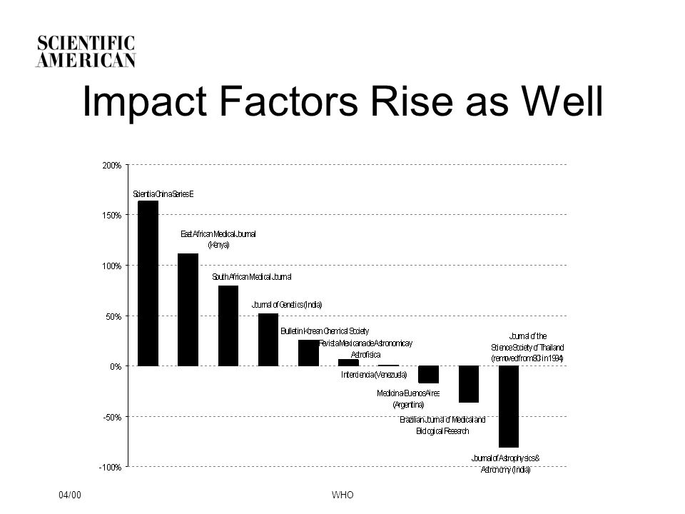 04/00WHO Impact Factors Rise as Well