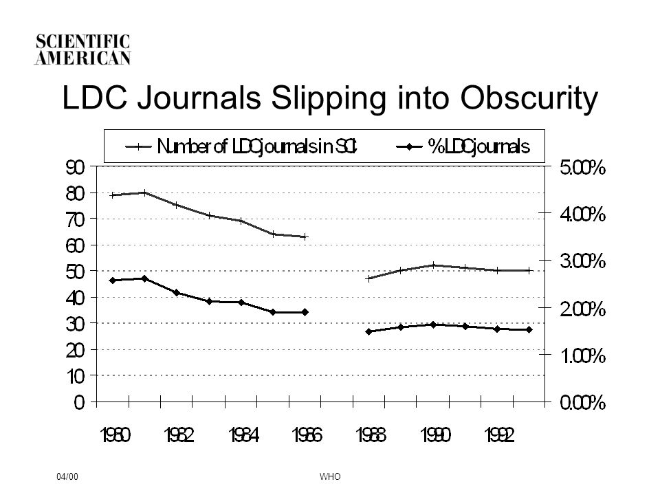 04/00WHO LDC Journals Slipping into Obscurity