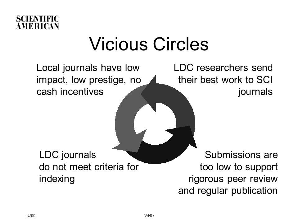 04/00WHO Vicious Circles Local journals have low impact, low prestige, no cash incentives LDC researchers send their best work to SCI journals LDC jou