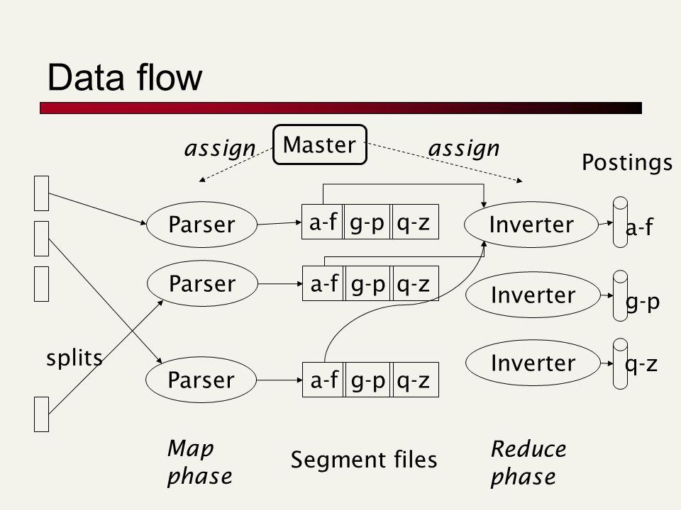 Data flow splits Parser Master a-fg-pq-z a-fg-pq-z a-fg-pq-z Inverter Postings a-f g-p q-z assign Map phase Segment files Reduce phase