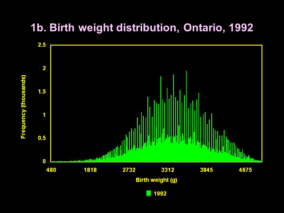 1b. Birth weight distribution, Ontario, 1992