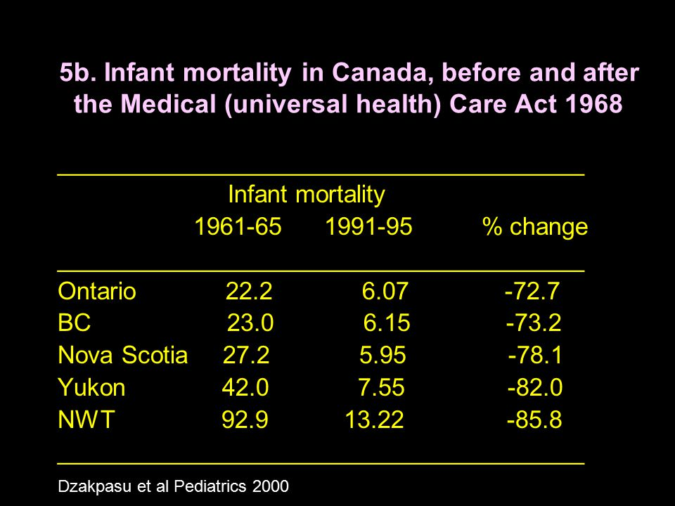 5b. Infant mortality in Canada, before and after the Medical (universal health) Care Act 1968 _______________________________________ Infant mortality