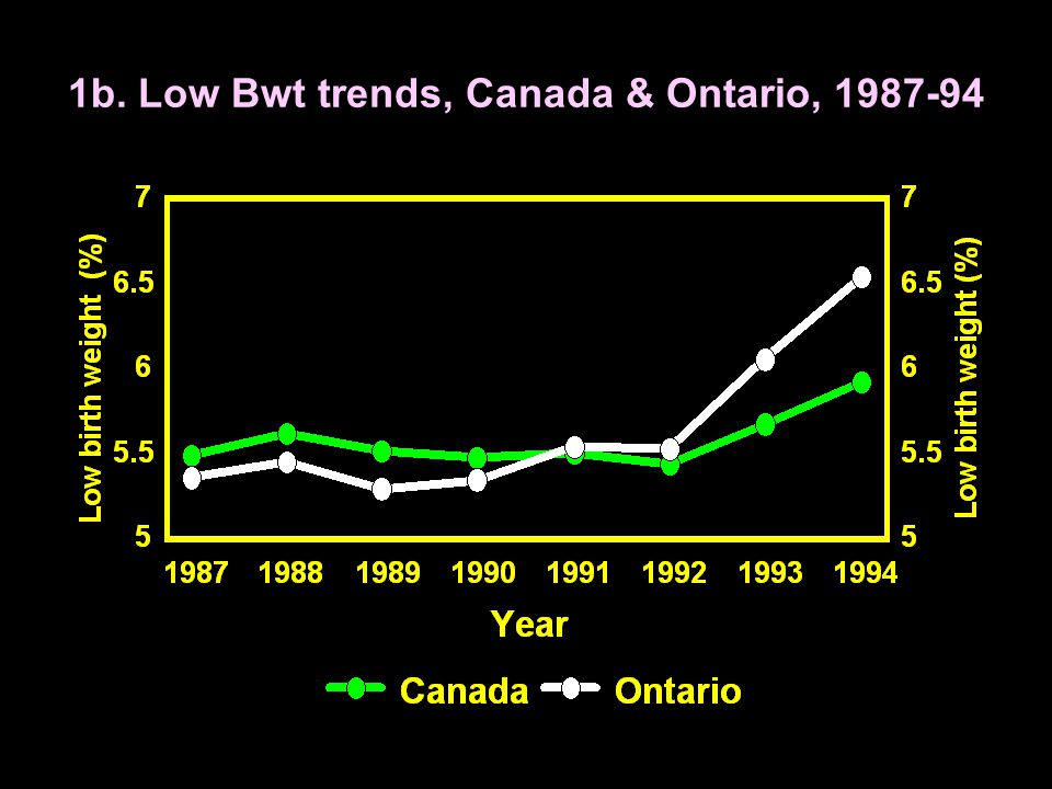 1b. Low Bwt trends, Canada & Ontario, 1987-94