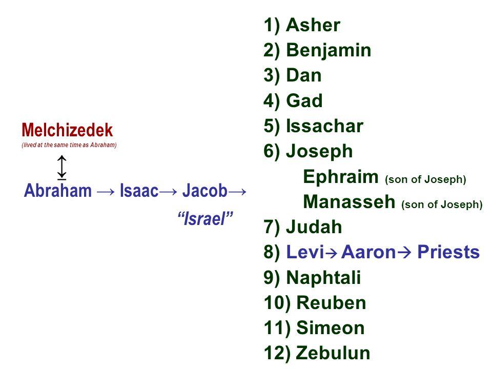 1) Asher 2) Benjamin 3) Dan 4) Gad 5) Issachar 6) Joseph Ephraim (son of Joseph) Manasseh (son of Joseph) 7) Judah 8) Levi  Aaron  Priests 9) Naphta