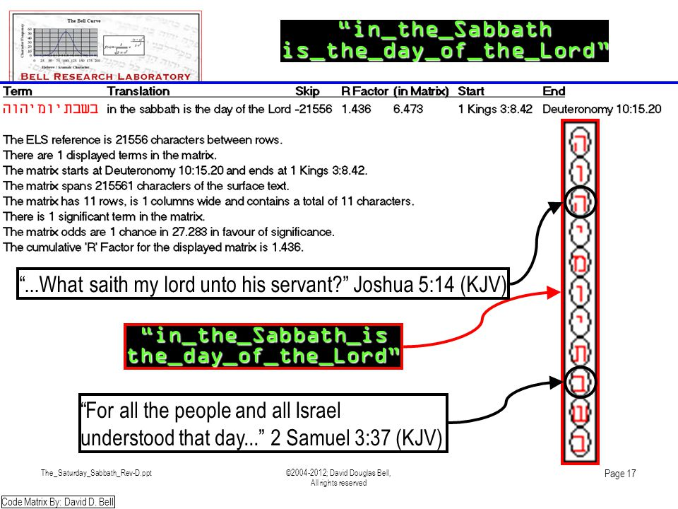 The_Saturday_Sabbath_Rev-D.ppt©2004-2012; David Douglas Bell, All rights reserved Page 17 in_the_Sabbathis_the_day_of_the_Lord in_the_Sabbath_isthe_day_of_the_Lord For all the people and all Israel understood that day... 2 Samuel 3:37 (KJV) Code Matrix By: David D.