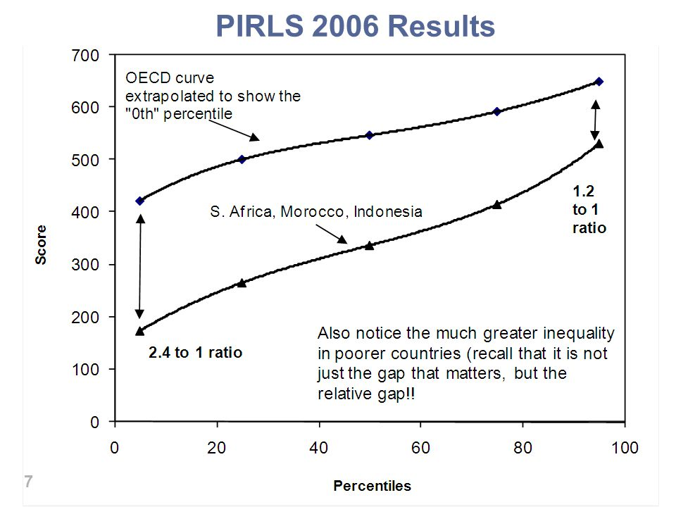 Countries PIRLS 2006 Results 8