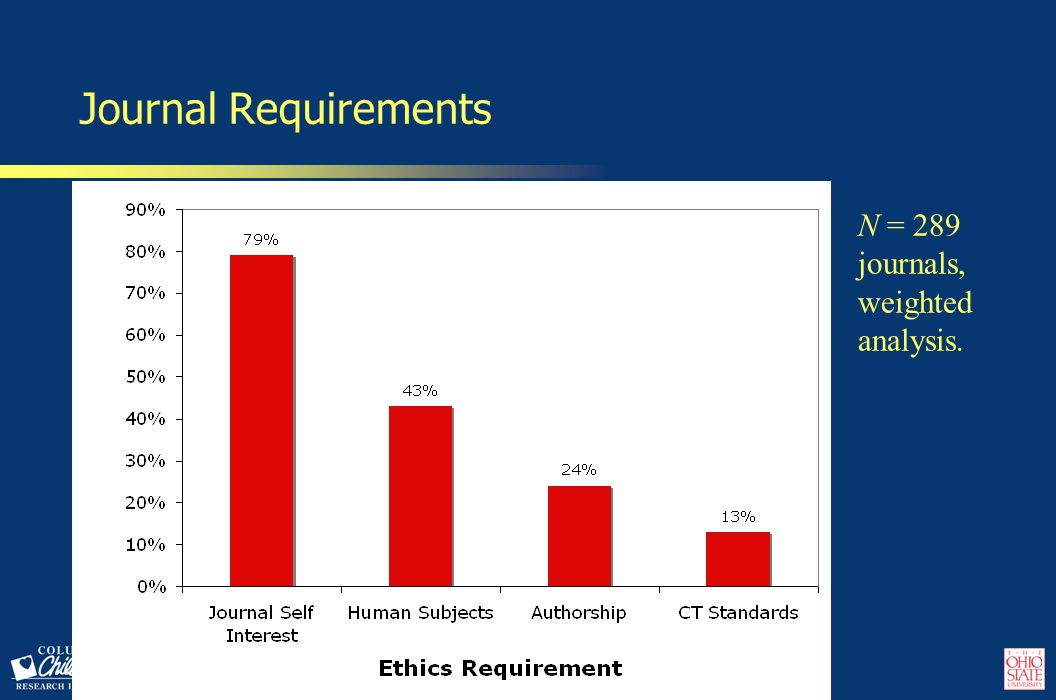 Estimated Population Density: Authorship Ethics Requirements N = 289 journals, weighted analysis.