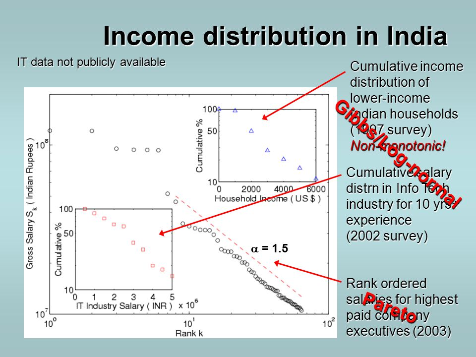Income distribution in India  = 1.5 IT data not publicly available Cumulative income distribution of lower-income Indian households (1997 survey) Non-monotonic.