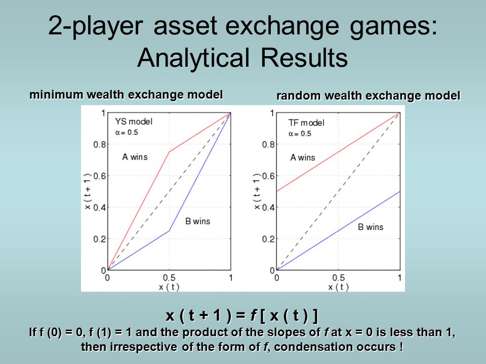 2-player asset exchange games: Analytical Results random wealth exchange model minimum wealth exchange model x ( t + 1 ) = f [ x ( t ) ] If f (0) = 0, f (1) = 1 and the product of the slopes of f at x = 0 is less than 1, then irrespective of the form of f, condensation occurs !
