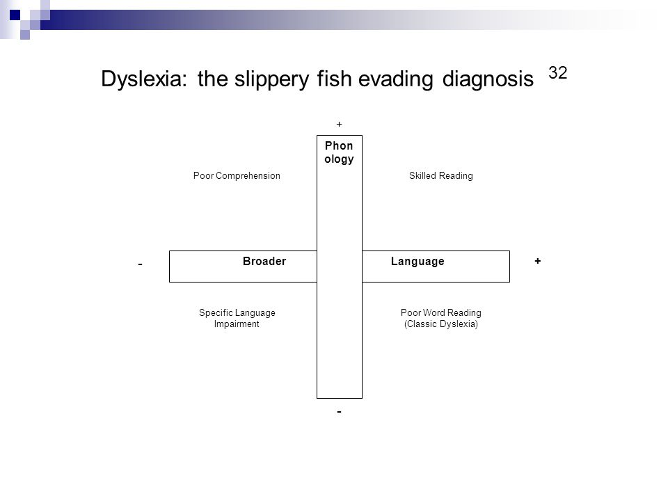 Dyslexia: the slippery fish evading diagnosis 32 - + Broader Language Phon ology + - Poor ComprehensionSkilled Reading Specific Language Impairment Po