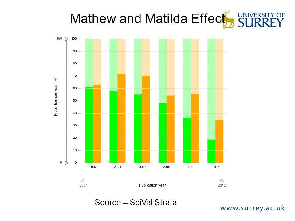 Mathew and Matilda Effect Source – SciVal Strata