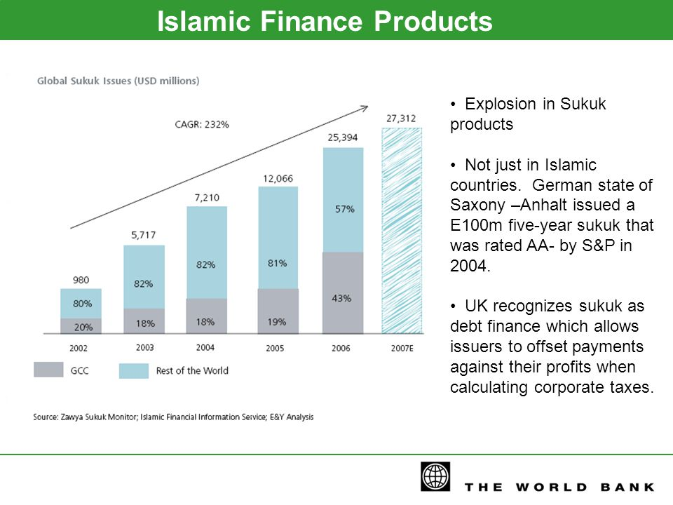 Islamic Finance Products Explosion in Sukuk products Not just in Islamic countries.