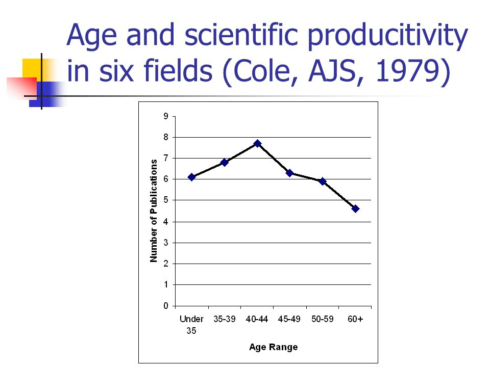 Age and scientific producitivity in six fields (Cole, AJS, 1979)