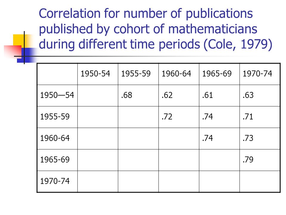 Correlation for number of publications published by cohort of mathematicians during different time periods (Cole, 1979) 1950-541955-591960-641965-691970-74 1950—54.68.62.61.63 1955-59.72.74.71 1960-64.74.73 1965-69.79 1970-74