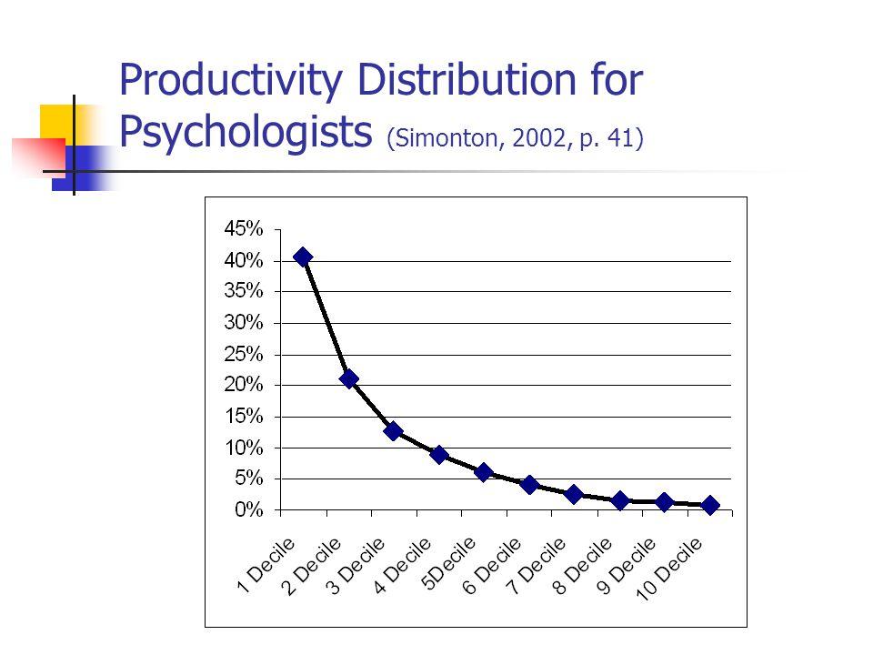 Productivity Distribution for Psychologists (Simonton, 2002, p. 41)