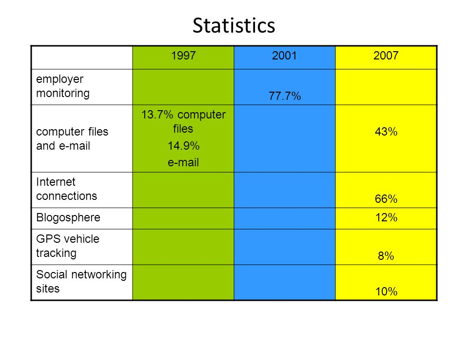 Statistics 199720012007 employer monitoring 77.7% computer files and e-mail 13.7% computer files 14.9% e-mail 43% Internet connections 66% Blogosphere12% GPS vehicle tracking 8% Social networking sites 10%