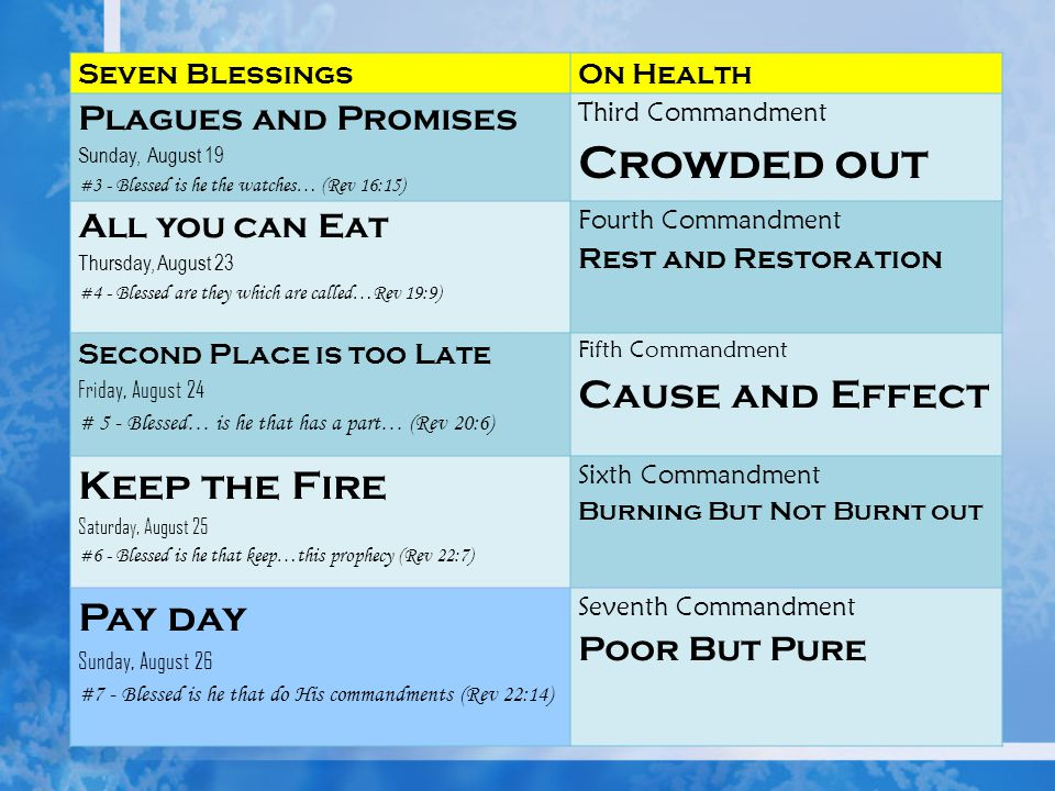 Seven BlessingsOn Health Plagues and Promises Sunday, August 19 #3 - Blessed is he the watches… (Rev 16:15) Third Commandment Crowded out All you can