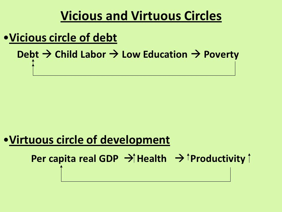 Vicious and Virtuous Circles Vicious circle of debt Debt  Child Labor  Low Education  Poverty Virtuous circle of development Per capita real GDP  Health  Productivity