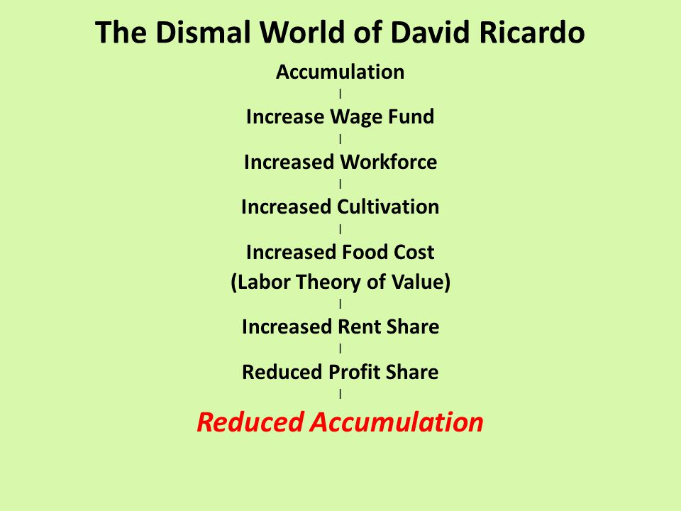 The Dismal World of David Ricardo Accumulation | Increase Wage Fund | Increased Workforce | Increased Cultivation | Increased Food Cost (Labor Theory of Value) | Increased Rent Share | Reduced Profit Share | Reduced Accumulation