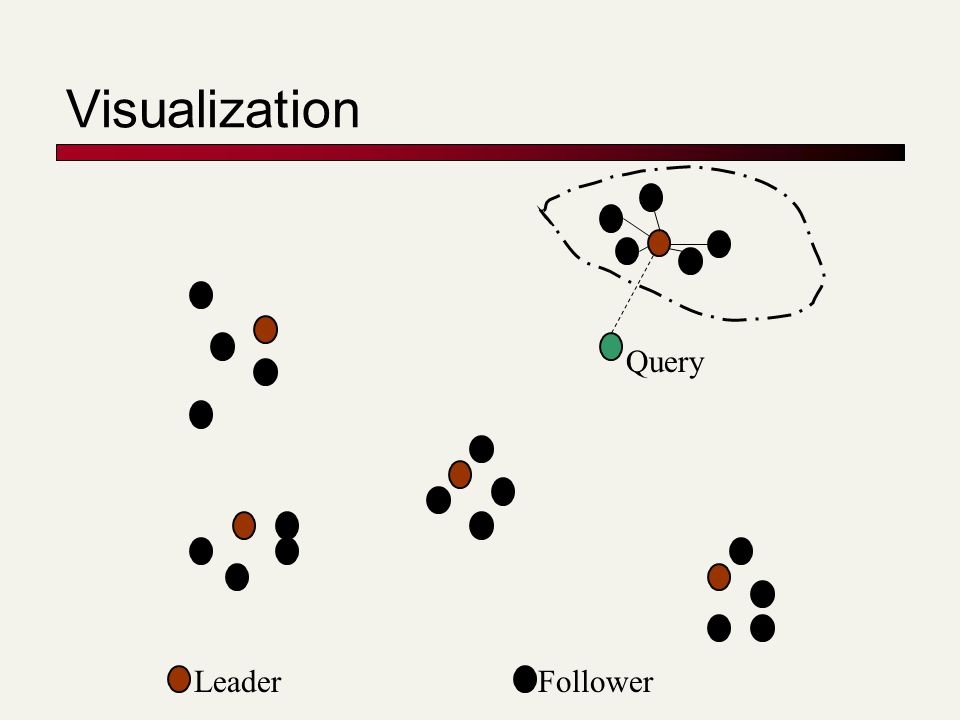 Visualization Query LeaderFollower