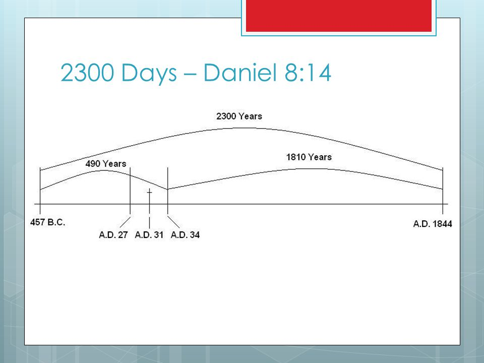 2300 Days – Daniel 8:14