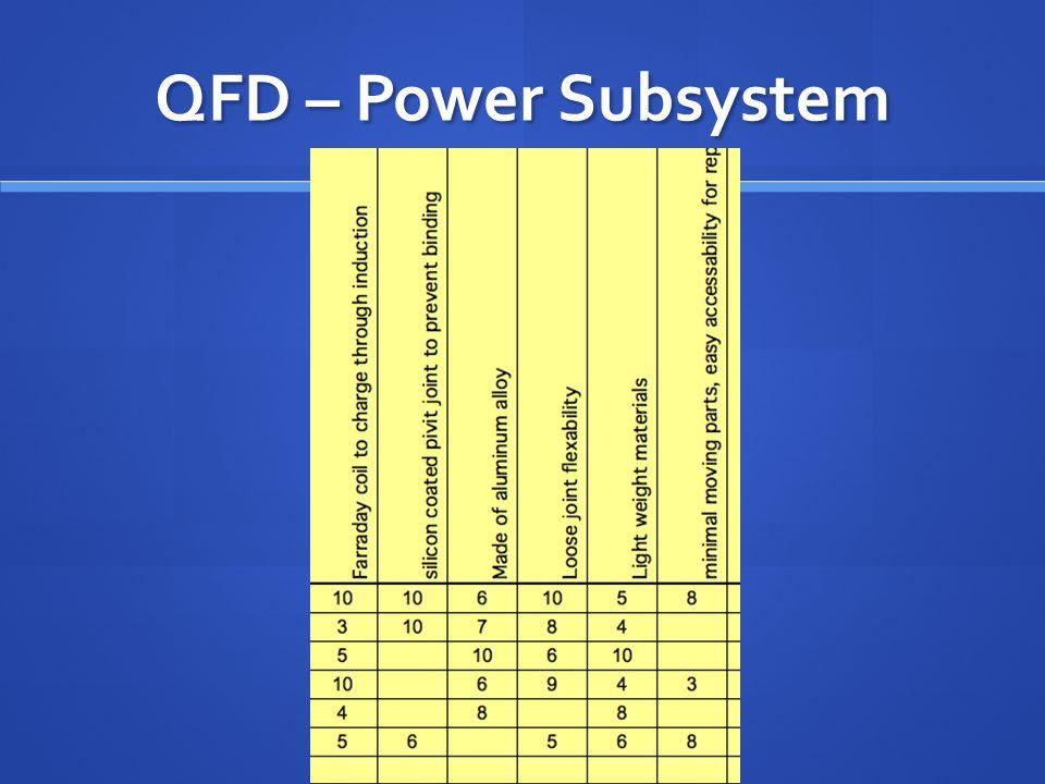 QFD - Battery