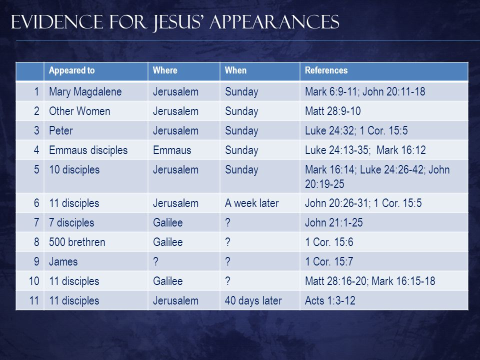 Evidence for Jesus' Appearances Appeared toWhereWhenReferences 1Mary MagdaleneJerusalemSundayMark 6:9-11; John 20:11-18 2Other WomenJerusalemSundayMatt 28:9-10 3PeterJerusalemSundayLuke 24:32; 1 Cor.