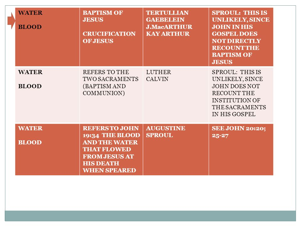 WATER BLOOD BAPTISM OF JESUS CRUCIFICATION OF JESUS TERTULLIAN GAEBELEIN J.MacARTHUR KAY ARTHUR SPROUL: THIS IS UNLIKELY, SINCE JOHN IN HIS GOSPEL DOES NOT DIRECTLY RECOUNT THE BAPTISM OF JESUS WATER BLOOD REFERS TO THE TWO SACRAMENTS (BAPTISM AND COMMUNION) LUTHER CALVIN SPROUL: THIS IS UNLIKELY, SINCE JOHN DOES NOT RECOUNT THE INSTITUTION OF THE SACRAMENTS IN HIS GOSPEL WATER BLOOD REFERS TO JOHN 19:34 THE BLOOD AND THE WATER THAT FLOWED FROM JESUS AT HIS DEATH WHEN SPEARED AUGUSTINE SPROUL SEE JOHN 20:20; 25-27
