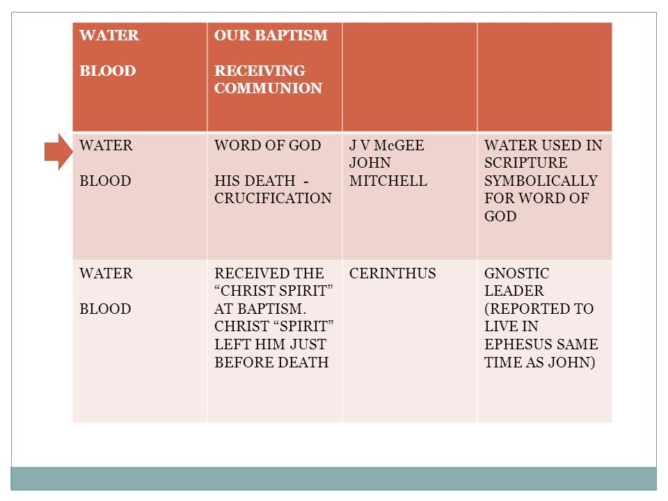 WATER BLOOD OUR BAPTISM RECEIVING COMMUNION WATER BLOOD WORD OF GOD HIS DEATH - CRUCIFICATION J V McGEE JOHN MITCHELL WATER USED IN SCRIPTURE SYMBOLICALLY FOR WORD OF GOD WATER BLOOD RECEIVED THE CHRIST SPIRIT AT BAPTISM.