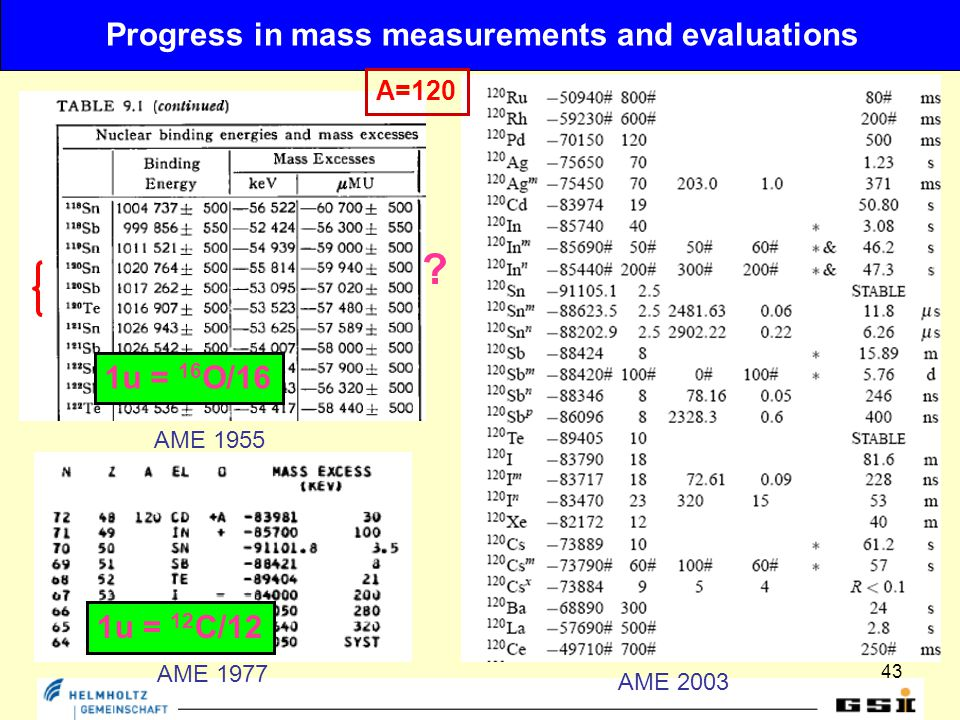 43 Progress in mass measurements and evaluations AME 1955 AME 1977 AME 2003 A=120 .