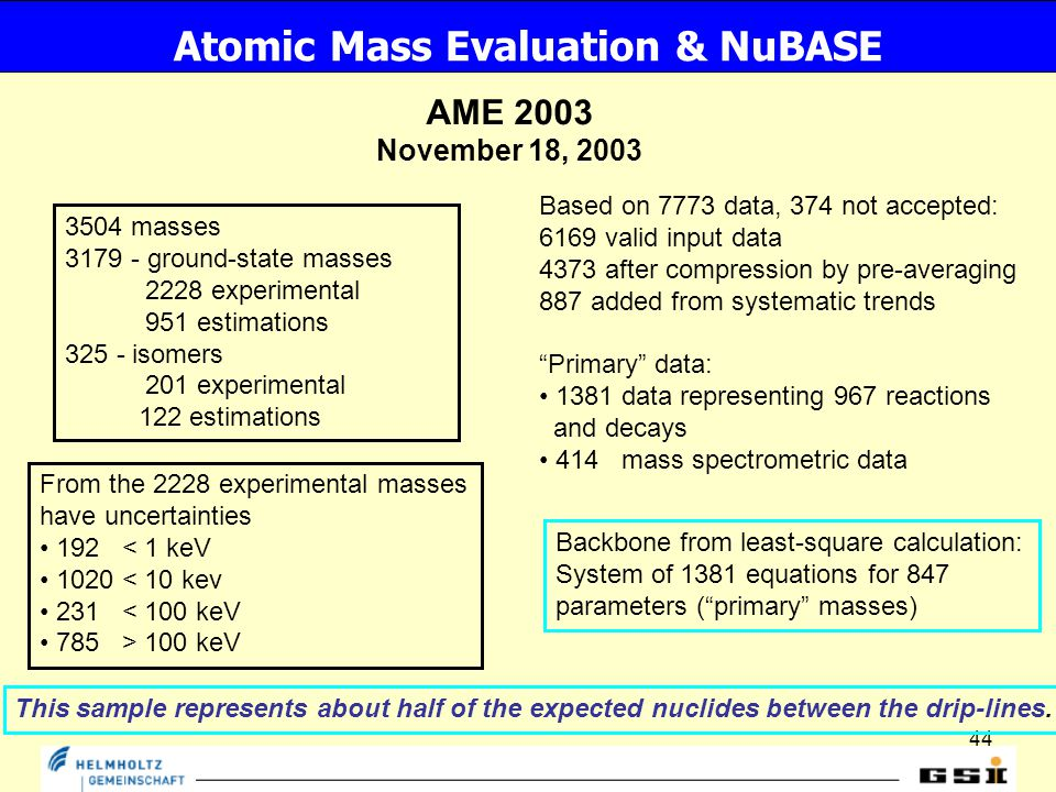 44 Atomic Mass Evaluation & NuBASE AME 2003 November 18, 2003 3504 masses 3179 - ground-state masses 2228 experimental 951 estimations 325 - isomers 201 experimental 122 estimations Based on 7773 data, 374 not accepted: 6169 valid input data 4373 after compression by pre-averaging 887 added from systematic trends Primary data: 1381 data representing 967 reactions and decays 414 mass spectrometric data From the 2228 experimental masses have uncertainties 192 < 1 keV 1020 < 10 kev 231 < 100 keV 785 > 100 keV This sample represents about half of the expected nuclides between the drip-lines.