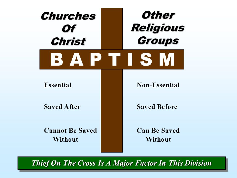 Other Religious Groups Churches Of Christ Saved AfterSaved Before Cannot Be Saved Without Can Be Saved Without EssentialNon-Essential Thief On The Cro