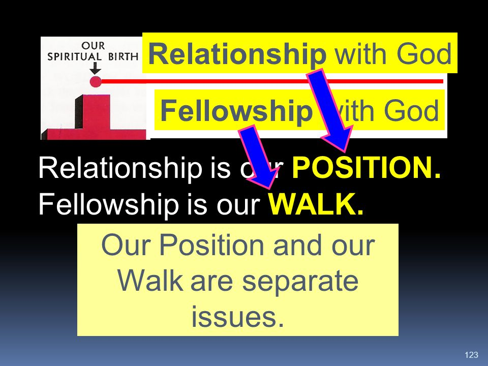 123 Relationship with God Fellowship with God Relationship is our POSITION. Fellowship is our WALK. Our Position and our Walk are separate issues.