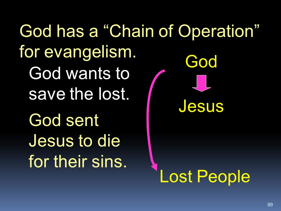 """89 Lost People Jesus God God has a """"Chain of Operation"""" for evangelism. God wants to save the lost. God sent Jesus to die for their sins."""