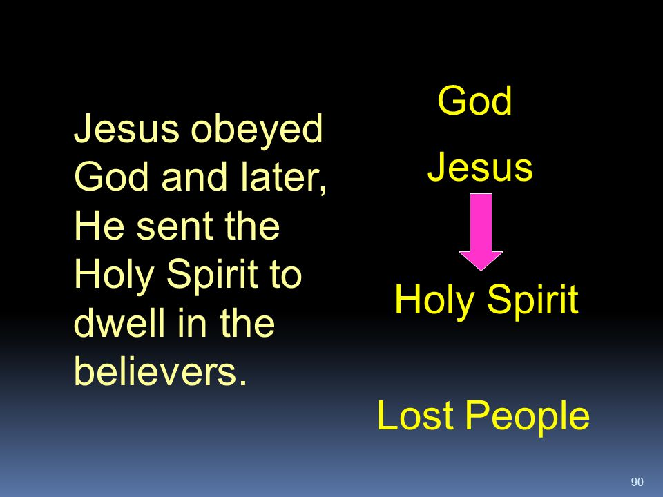 90 Lost People Jesus God Jesus obeyed God and later, He sent the Holy Spirit to dwell in the believers. Holy Spirit